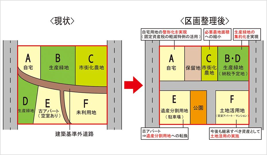 区画整理手法により道路を整備し、点在した農地を集約したイメージ図