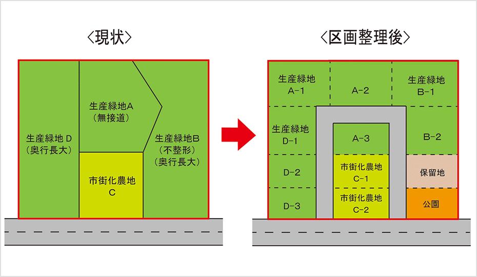広大地、不整形地を区画整理手法により整備したイメージ図